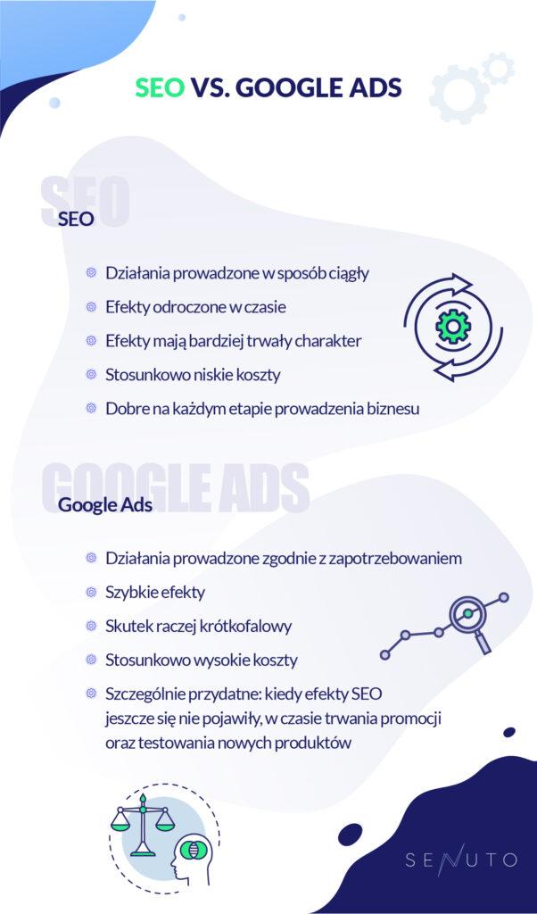 seo-vs-google-ads