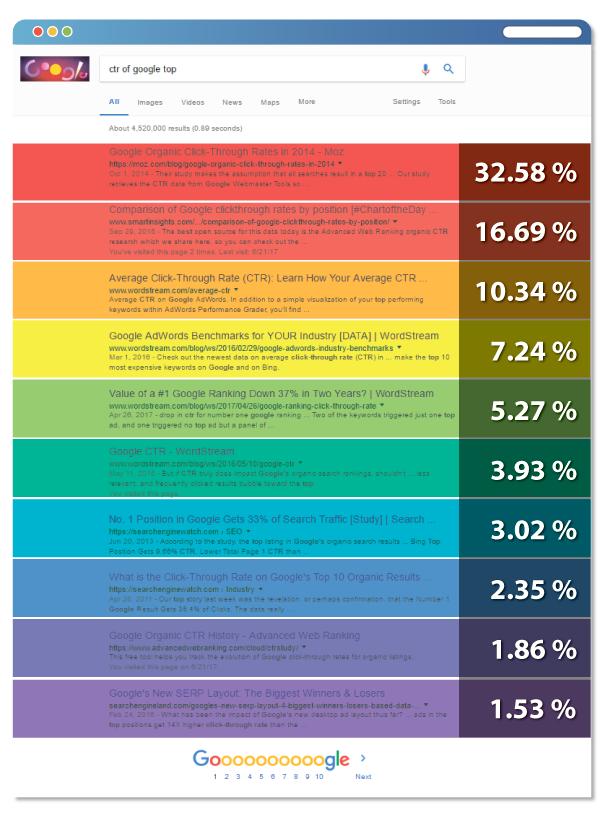 Estymacja wyników SEO – jakie czynniki mają na nią wpływ? 10